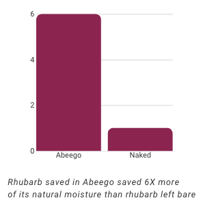 Abeego holds 6X more of rhubarb's original moisture | beeswax wrap