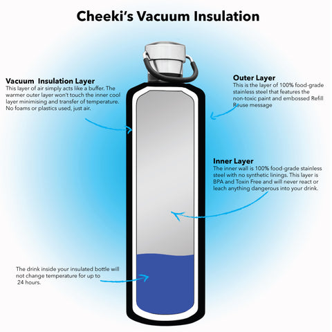 vacuum Insulation Explained