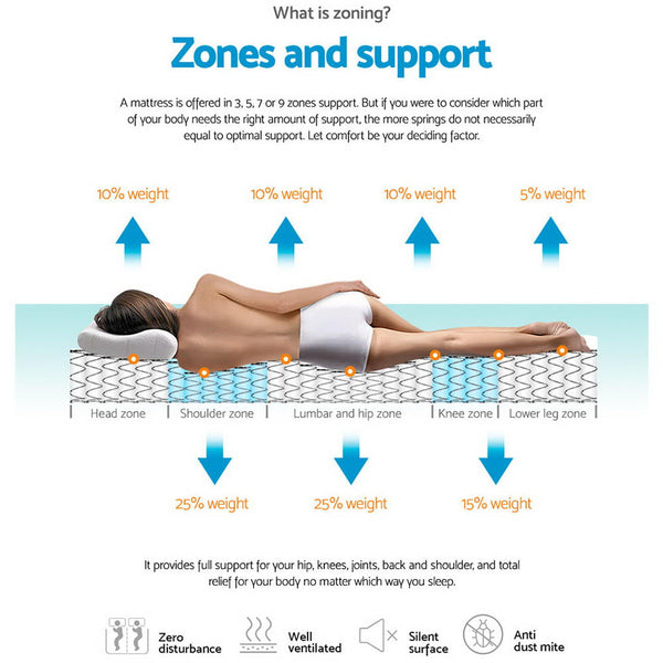 support zones in an extra thick 34cm mattress