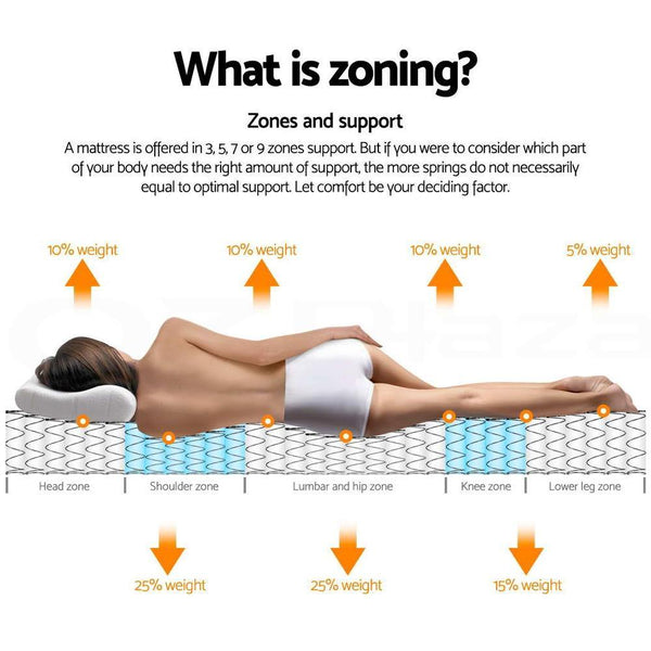 zones in a euro top single mattress