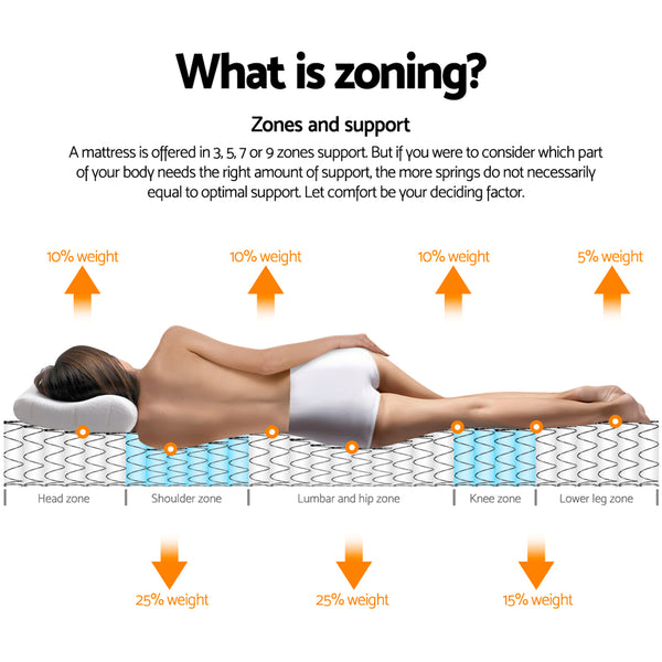 explaining zones on a pillow top queen mattress