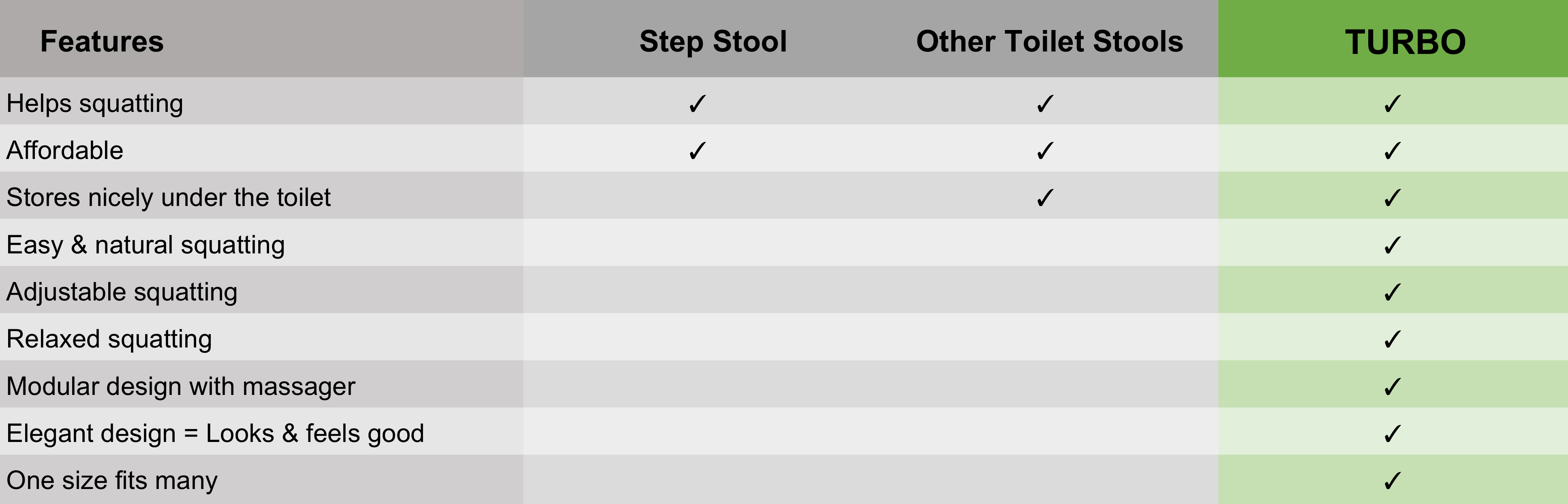 Chart comparing the TURBO™ toilet footstool vs other step stools.