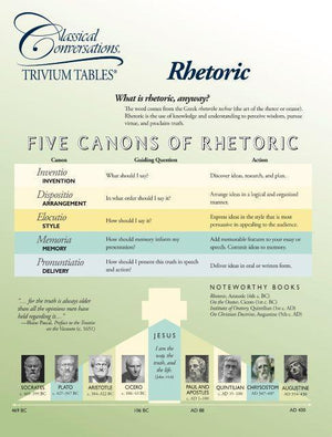 TRIVIUM TABLES®: RHETORIC