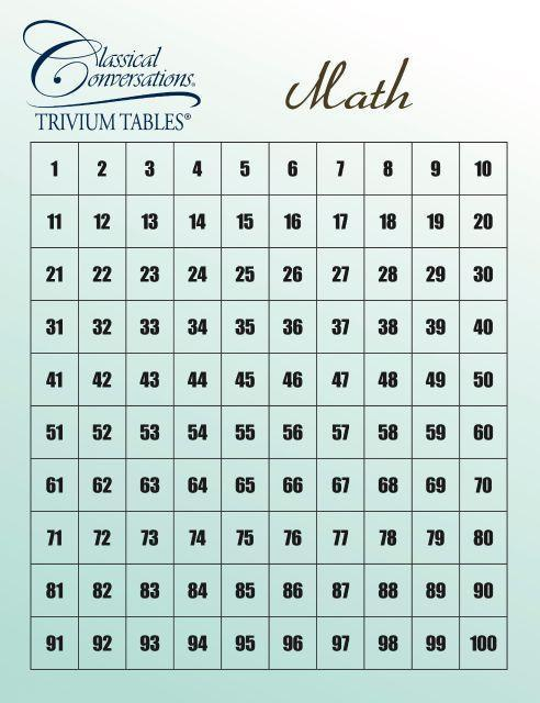 trivium tables math classical conversations bookstore