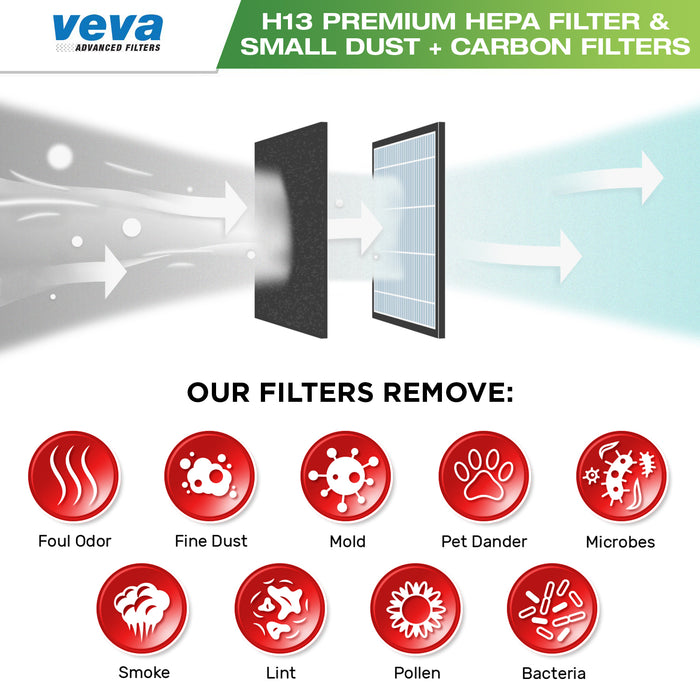 VEVA Premium HEPA Replacement Filter 2 Pack Including 4 Carbon Pre Filters Compatible with VEVA ProHEPA 9000 Air Purifier