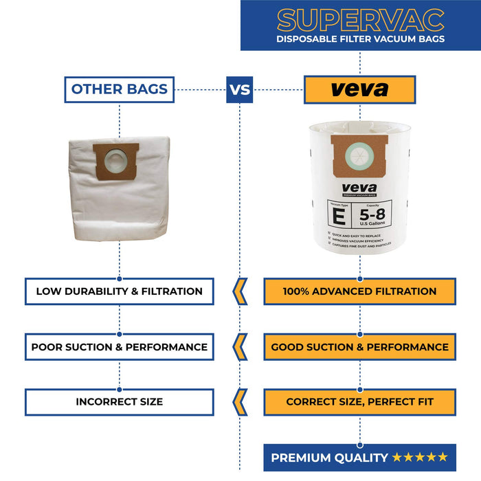 Vacuum Bags VEVA VEVA 15 Pack Premium Vacuum Filter Bags Type E 9066100 Compatible with Shop Vac 5-8 Gallon Vacuum, Part # SV 90661