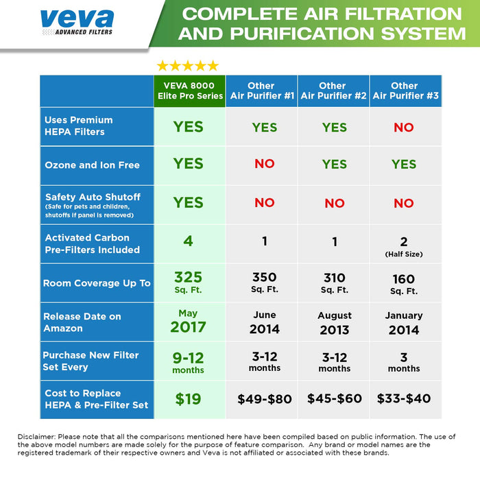 AIR PURIFIER VEVA VEVA 8000 Elite Pro Series Air Purifier HEPA Filter and 4 Premium Activated Carbon Pre Filters Removes Allergens, Smoke, Dust, Pet Dander, Odor Complete Tower Air Cleaner Home and Office, 325 Sq Ft.