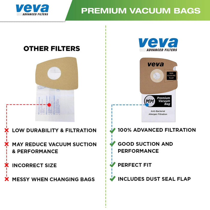 Vacuum Bags VEVA 40 Pack Premium SuperVac Vacuum Bags Type MM for  Eureka Mighty Mite Canister Vacuum Cleaners Style MM Model 3670/3680/60295A/60295B & 60297A