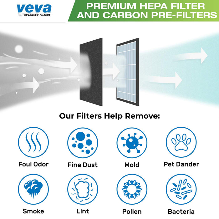 HEPA VEVA VEVA Premium 3 HEPA Filters Including 12 Pack of Pre-Filters Compatible with Air Purifier Models AC4825, 4800, 4900 and Replacement Filter B
