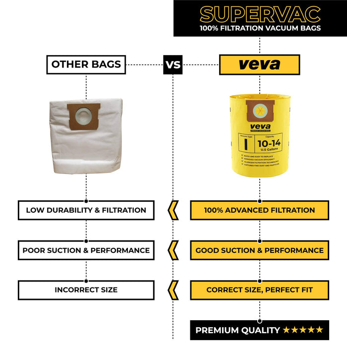 Vacuum Bags VEVA VEVA 10 Pack Premium Vacuum Filter Bags Type I 9067200 Compatible with Shop Vac 10-14 Gallon Vacuum, Part # SV 90672