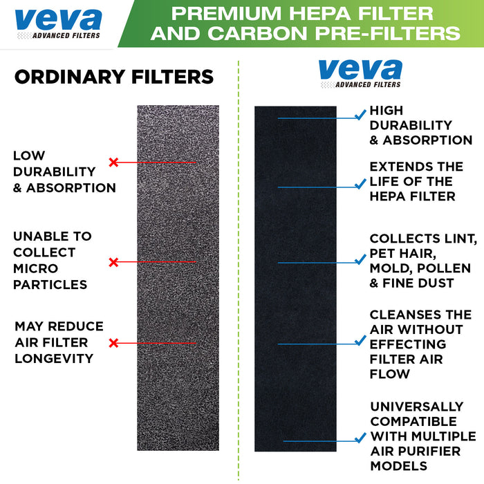 HEPA VEVA True HEPA Replacement Filter 2 Pack Including 6 Carbon Pre Filters for AC5000 Series Germ Guardian Air Purifier, Filter C