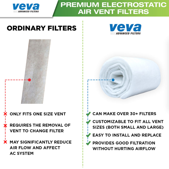 "PRE VEVA Vent Regiser Filters Kit - 72""x 16"" Electrostatic Media & 120"" of Tape for HVAC, AC, Heating Intake Registers & Grilles to Reduce Dust, Allergy"