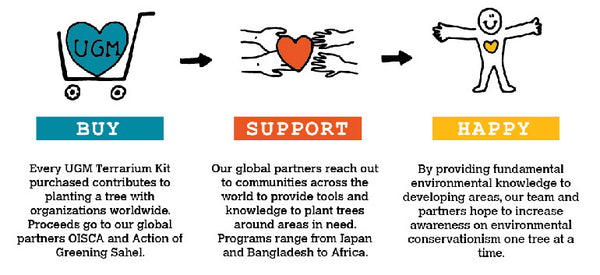 The process of getting more green planting around the world.