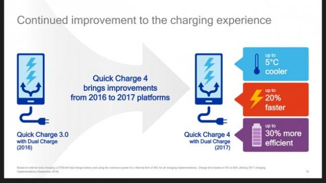 Qualcomm Quick Charge 4.0 release date