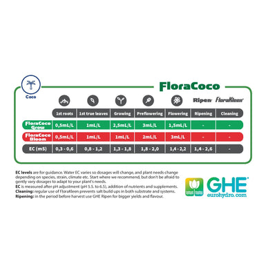 GHE Flora Coco Grow Hydroponic Nutrient