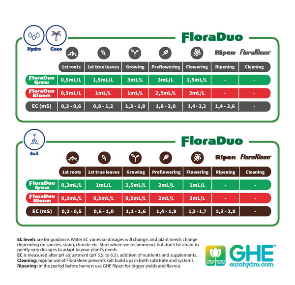 GHE Flora Duo Grow 10L Hydroponic Nutrient