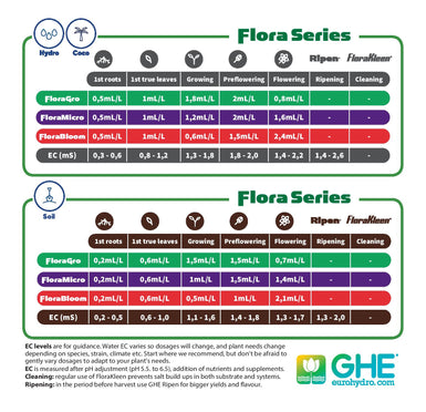 GHE Flora Series Gro Hydroponic Nutrient