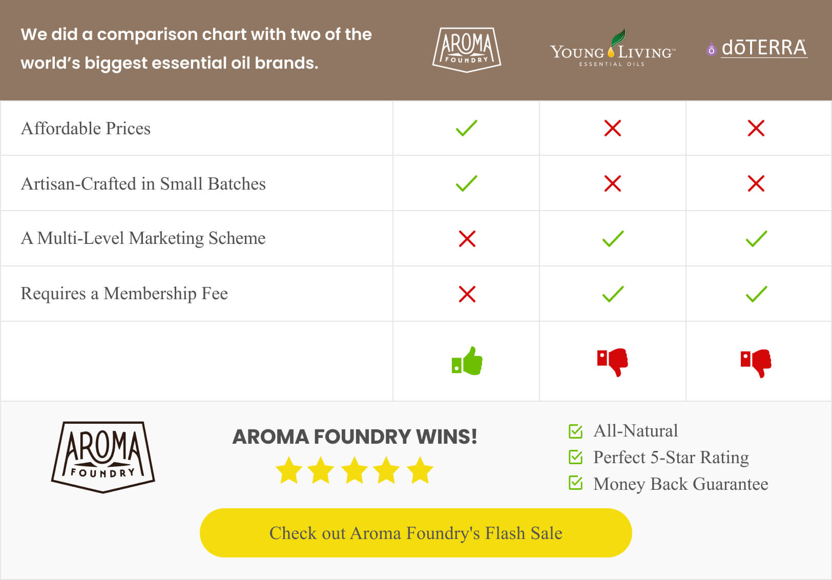 Aroma Foundry versus other essential oil stores