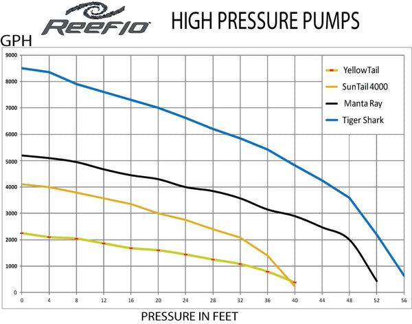 Reeflo Yellowtail High Pressure Pump