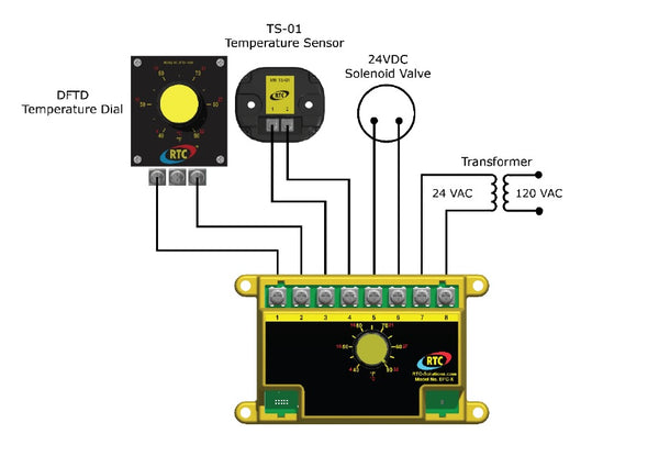 rtc dfc x direct fired temperature control with integral selector rh carremmcontrols com