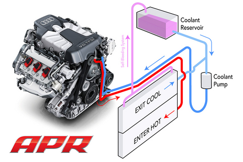 APR Cooling Protection System, 3.0T / 4.0T