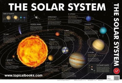 Solar System Wall Charts