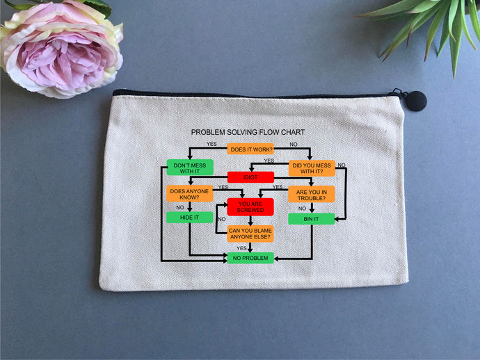 Linen pouch - Problem Solving Flow Chart - Fred And Bo