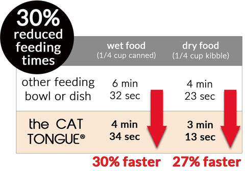 the CAT TONGUE, 30% reduced feeding time