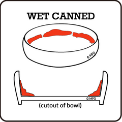 the CAT TONGUE, problems with other bowls, flat, shallow, wide, too deep, round bottom, too small, wet canned food