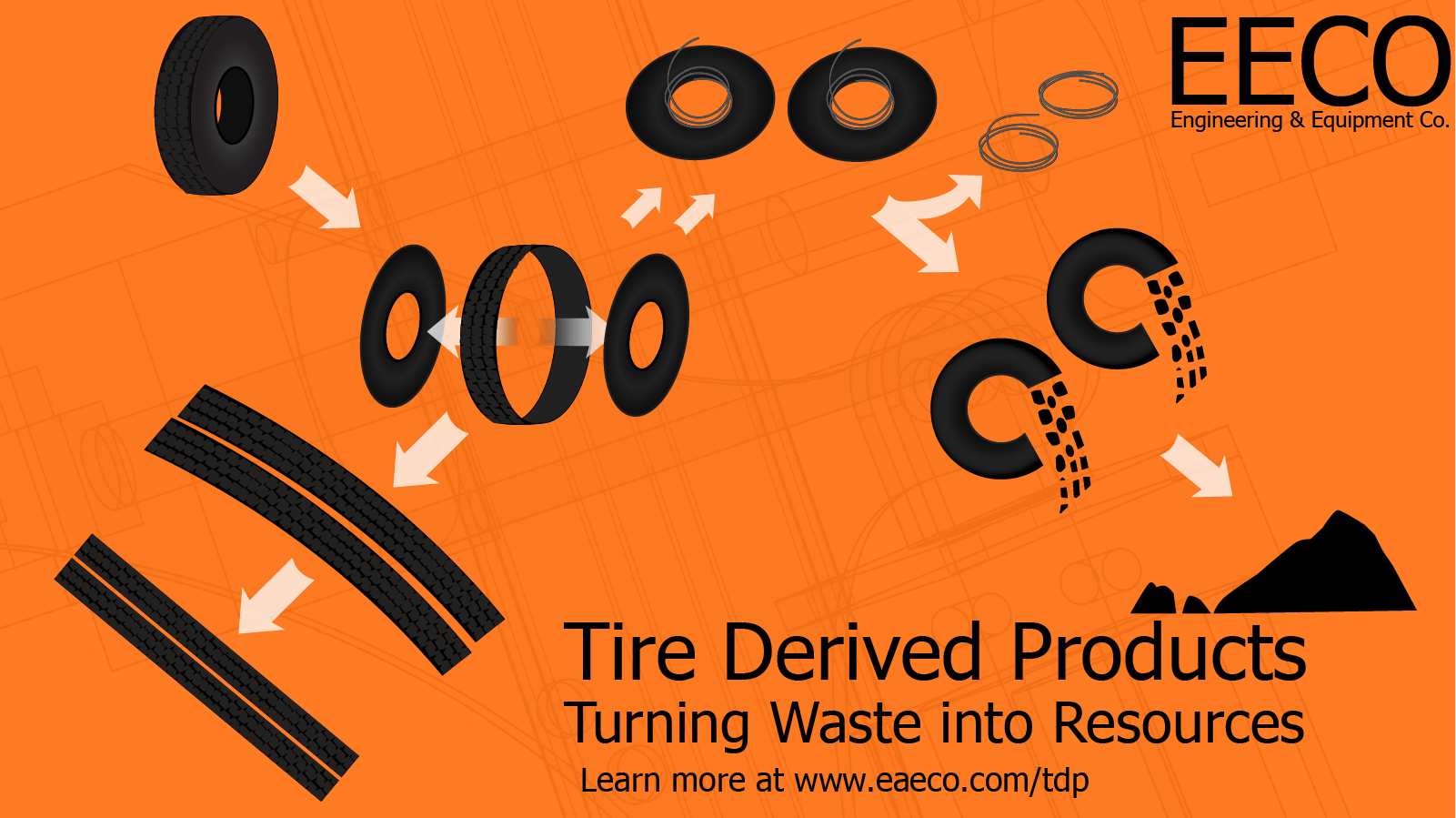 Tire Deconstruction Flow