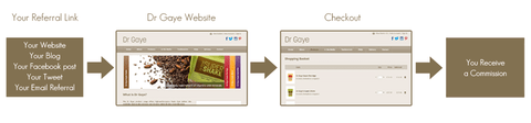 Becoming a Dr Gaye affiliate is quick and easy to manage. Here's how it works.