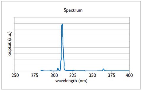 UVB Narrowband bulb wavelength