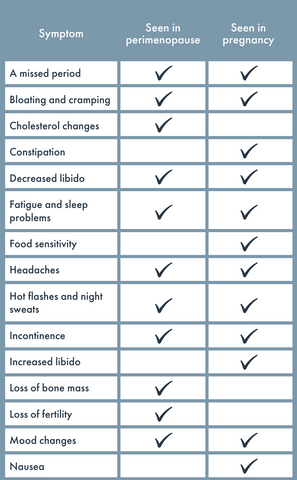 Chart of perimenopause and pregnancy symptoms
