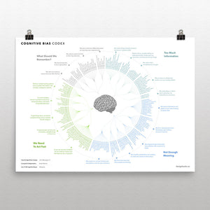 188 Cognitive Biases - high quality poster print, designed by jm3