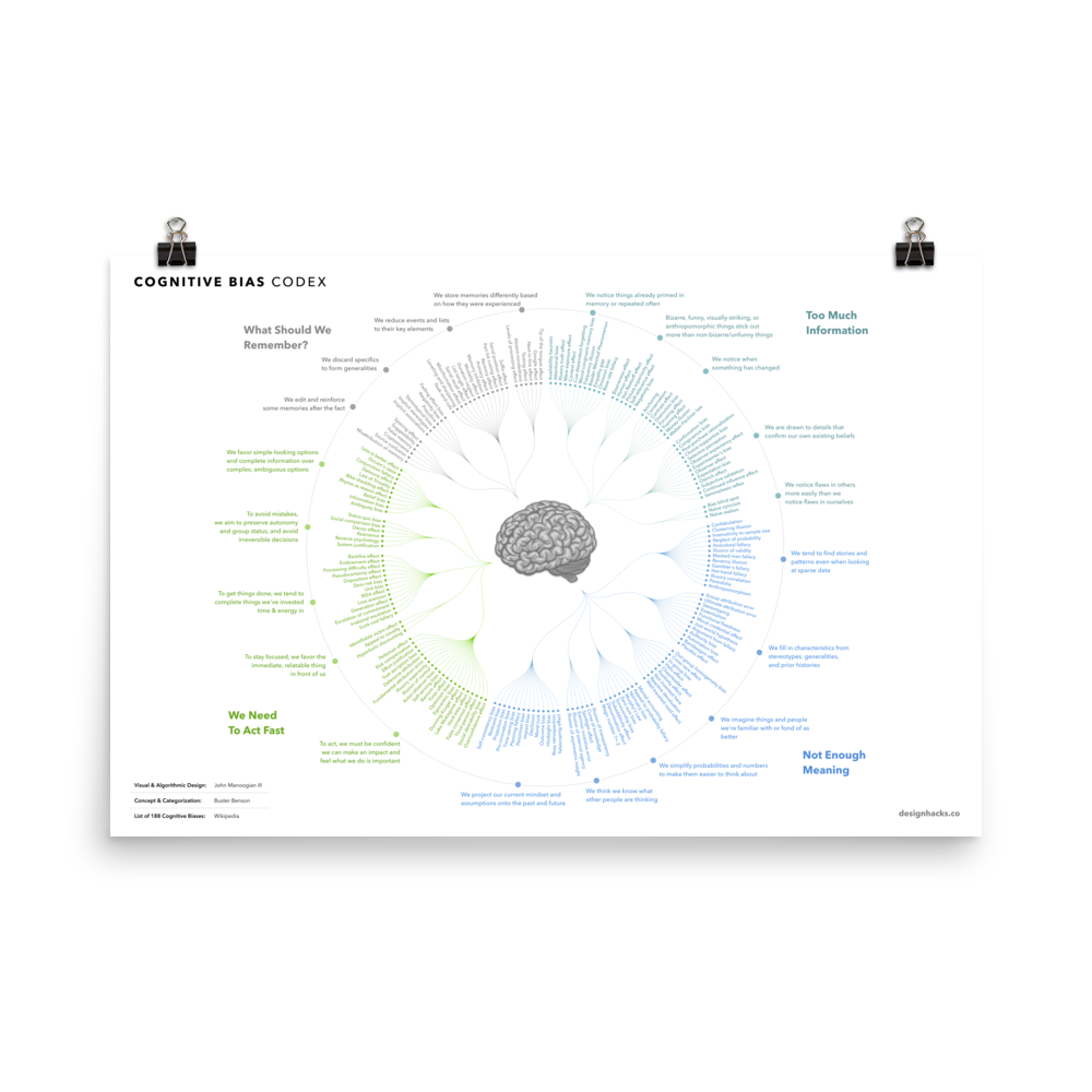 Cognitive Bias Codex print