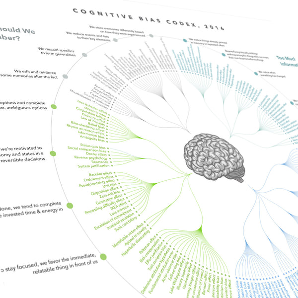 Cognitive Bias codex — close-up detail
