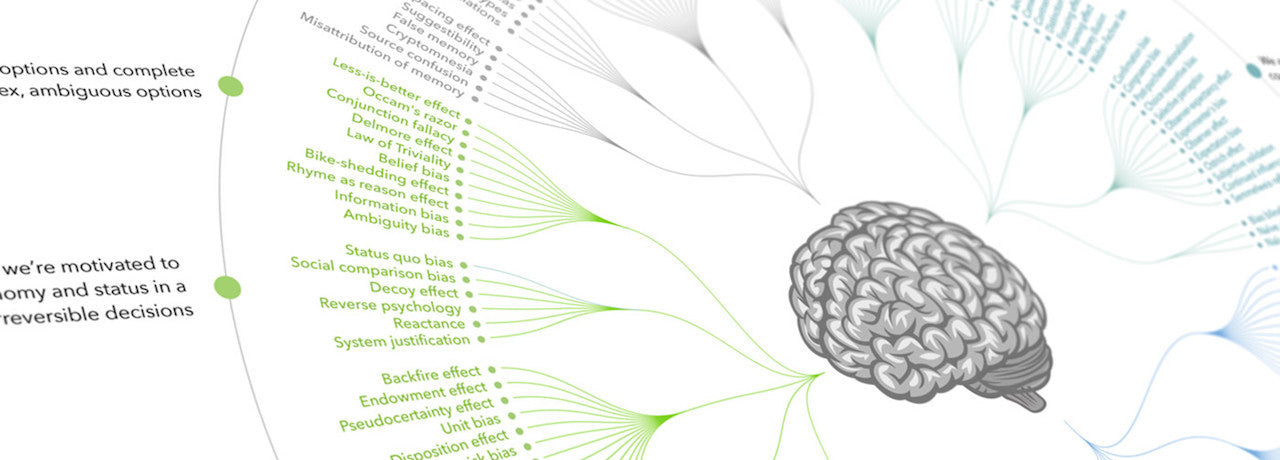 Get the Cognitive Bias Codex poster