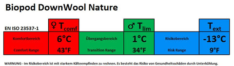 Temperaturangaben Schlafsack Biopod DownWool Nature