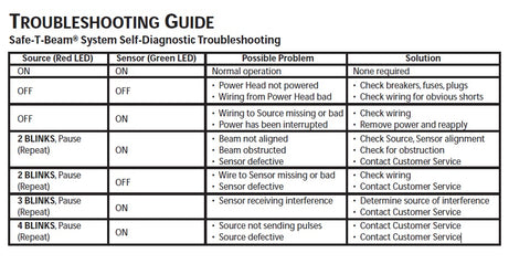 Genie Safe-T-Beam System Self Diagnostic troubleshooting Guide