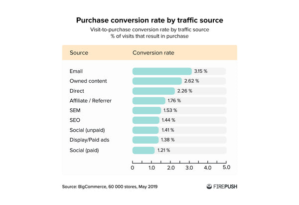 Purchase conversion rate by source