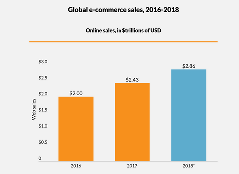 global ecommerce sales 2018 ecommerce lessons