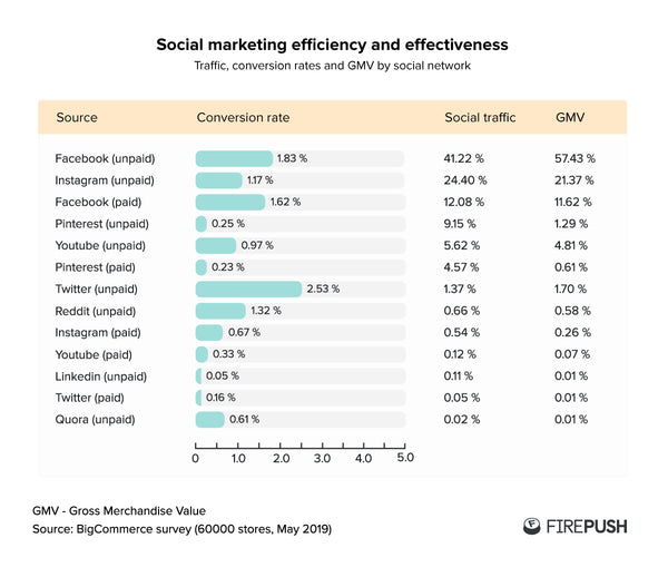 Social Marketing Efficiency and Effectiveness