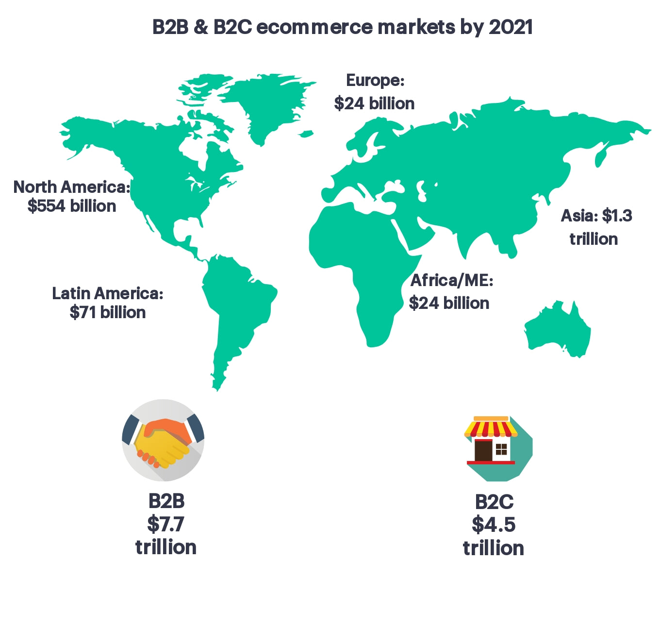 Global ecommerce opportunity map