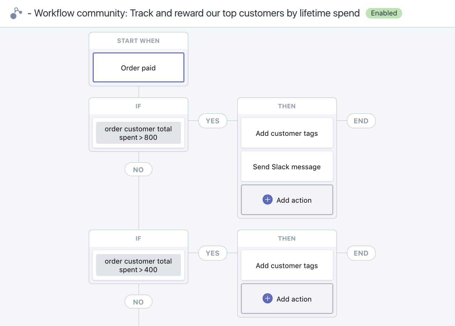 Shopify Plus Flow example for high-value customers
