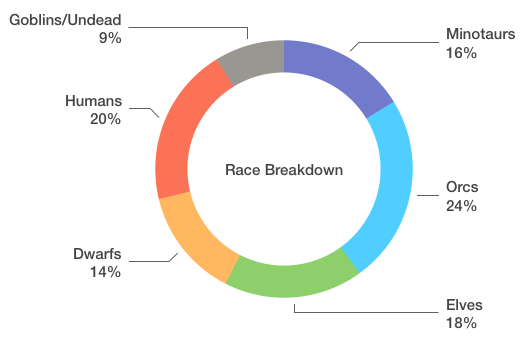Race Breakdown