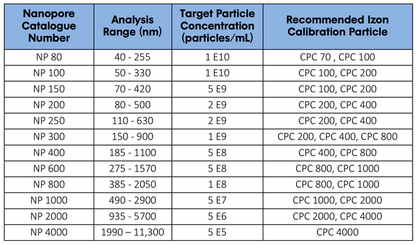 Calibration Particles - qNano
