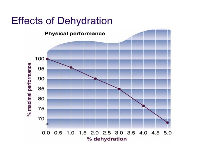 The effects of dehydration on physical performance