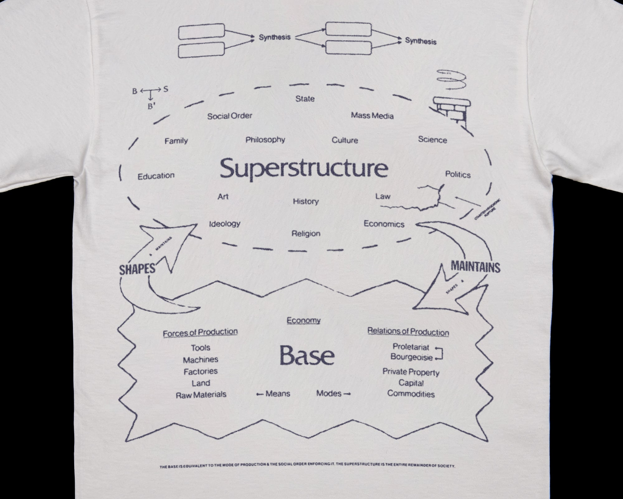 Base & Superstructure
