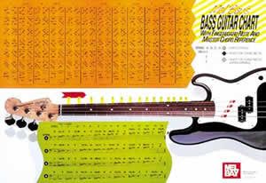 Bass Guitar Wall Chart
