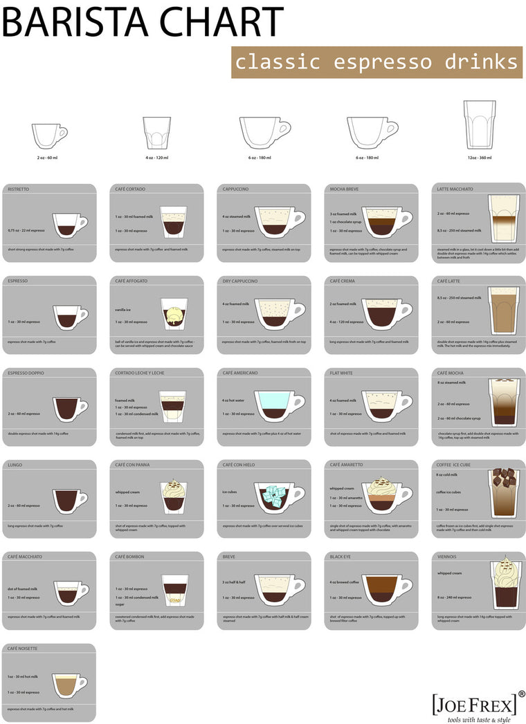 Barista Chart 70cm x 100cm by Joe Frex - My Espresso Shop